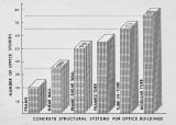 """Concrete Structural Systems for Office Buildings"""